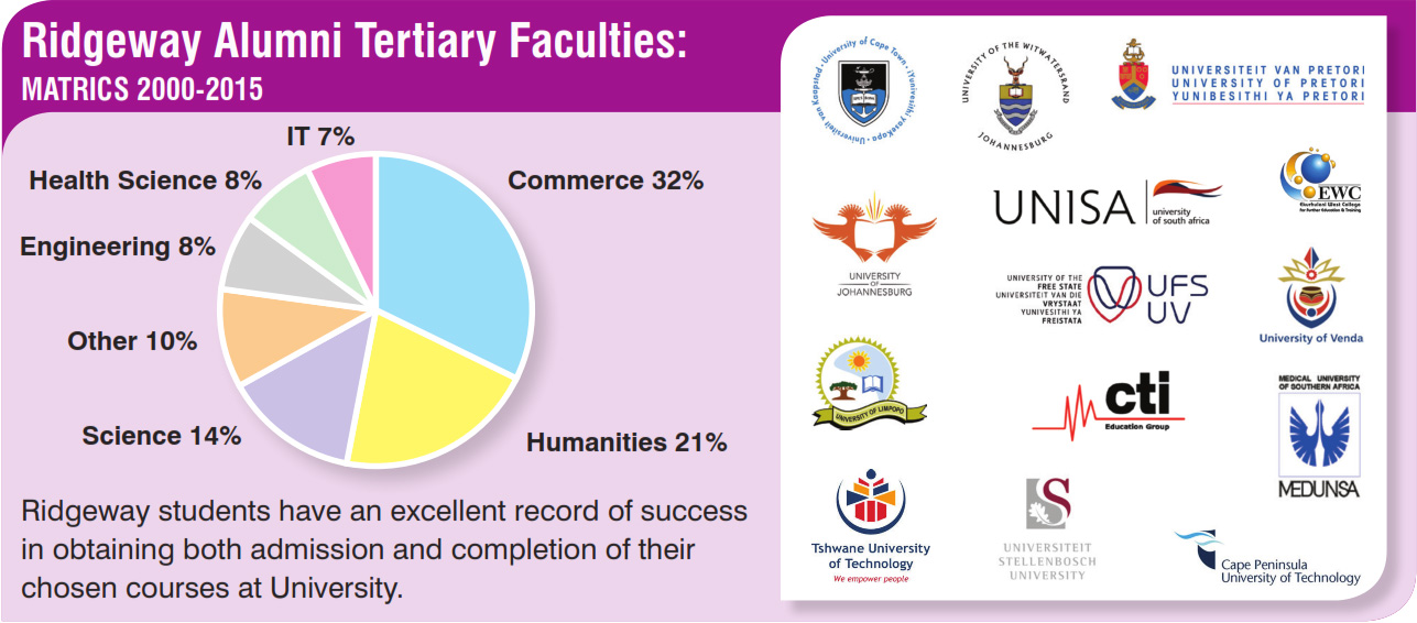 tertiary institutions